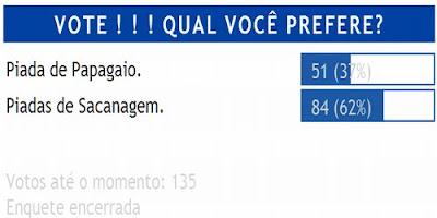 Enquete envolvendo Piadas de Papagaio e Piadas de Sacanagem dá vitória a estas últimas, como 62% dos votos.