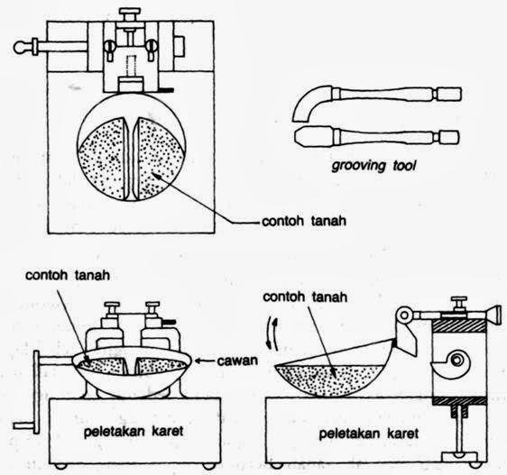 T imamzuhrispo batas cair ll didefinisikan sebagai kadar air tanah pada batas antara keadaan cair dan keadaan plastis yaitu batas atas dari daerah plastis ccuart Image collections