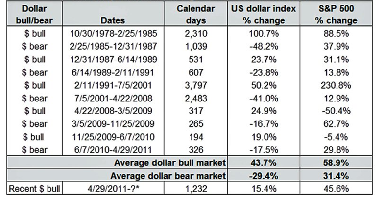 Marc To Market Great Graphic The Dollar And Sp 500