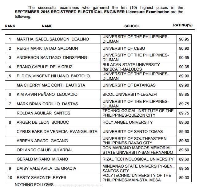 top 10  September 2015 Electrical Engineering (REE) board exam