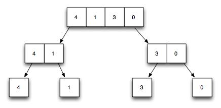 Code n Learn: A Simple Merge Sort