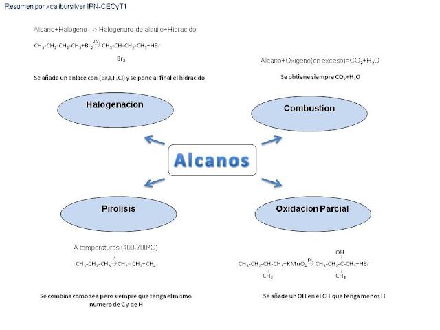 Quimica Organica[Alcanos,Alquenos,Alquinos]Reacciones