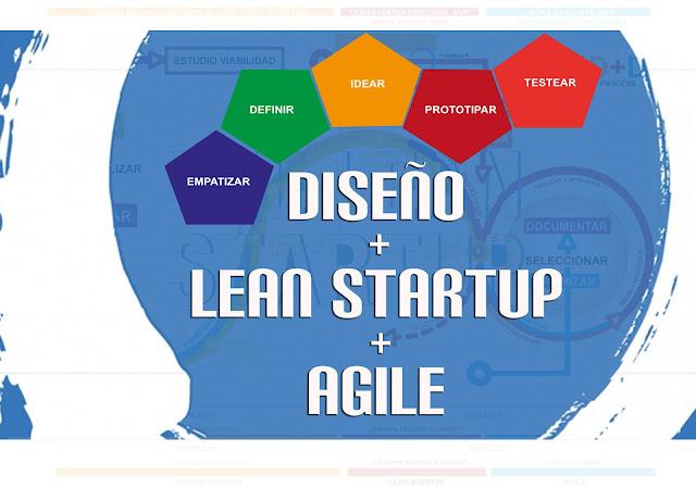 Diseño + Lean Startup + Agile