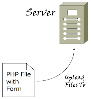 Add or Remove File Field Then Upload File in PHP and jQuery