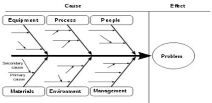 Capcap software may 2013 berikut adalah gambar dari diagram sebab akibat ccuart Image collections