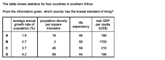 an analysis of the topic of the economic development and the improvements in living standards Standard of living: standard of living difficulties accompany any comparison of living standards between the aim of economic development is to improve.