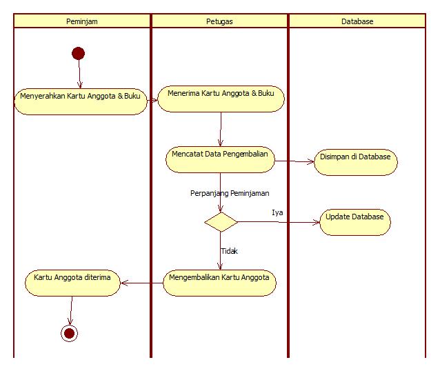 Tutorial kampus kumpulan tutorial gambar activity diagram peminjaman buku ccuart Images