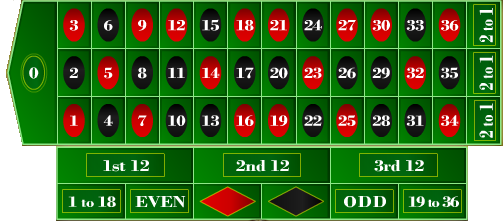 European roulette payout table