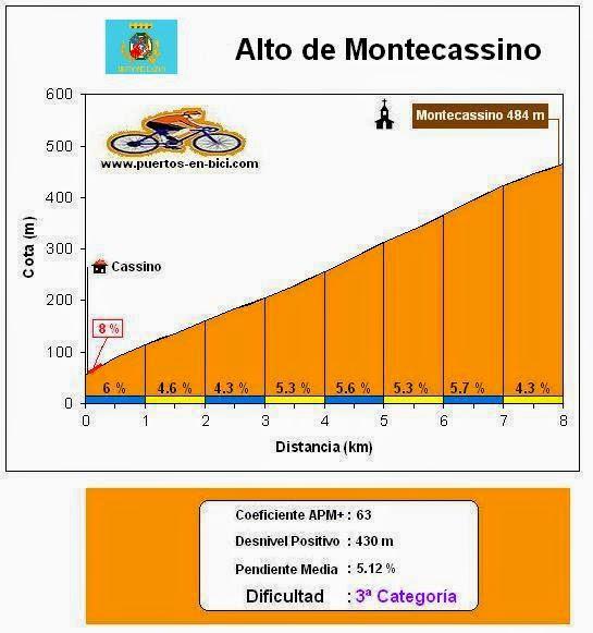 Altimetría Alto de Montecassino