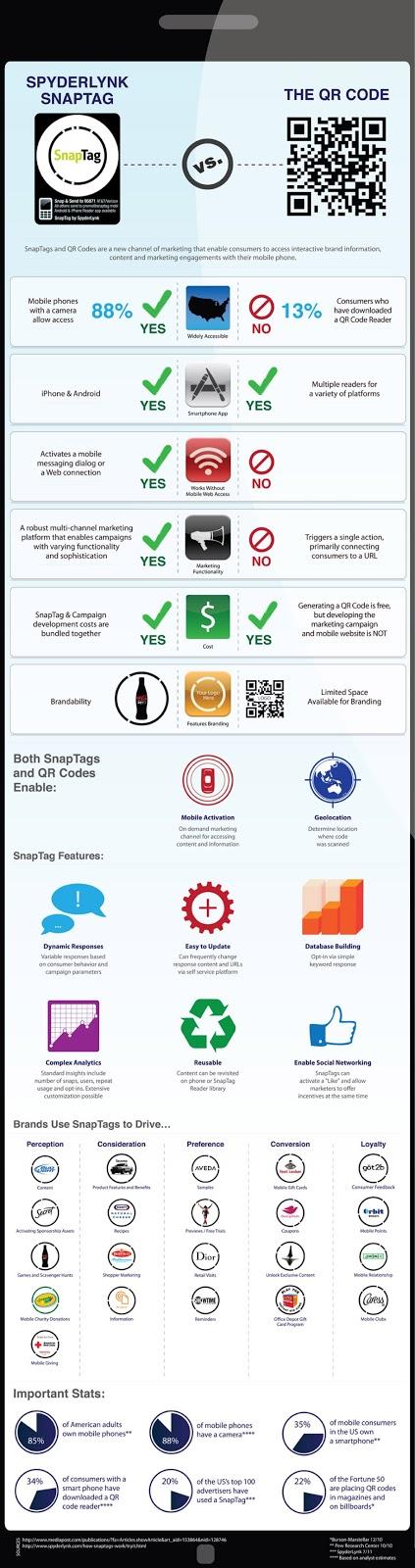 Infografia Codigos SnapTag vs. QR
