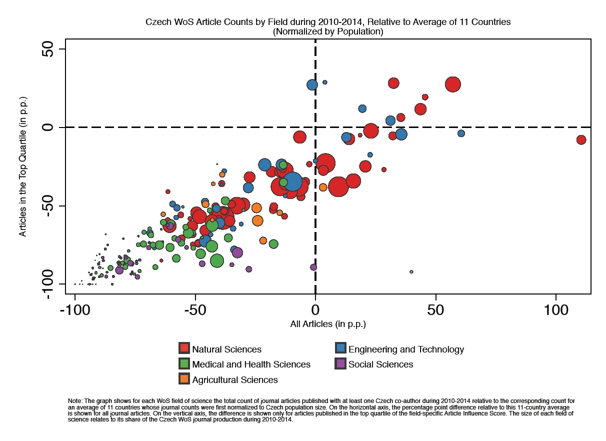 PunBB Czech WoS Article Counts by Field diring 2010-14, Relative to Average of 11 Countries (Normalized by Population)
