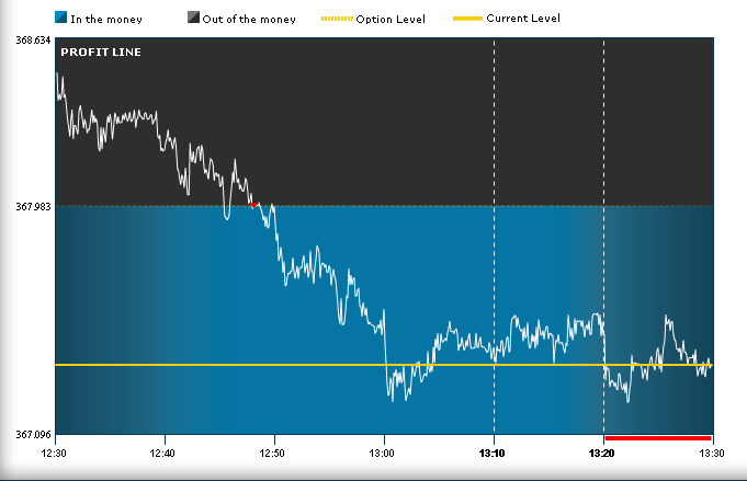 Momentum trading options