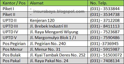 Lokasi Pemadam Kebakaran Wilayah Surabaya, Alamat Pemadam Kebakaran Wilayah Surabaya, dan Telepon Pemadam Kebakaran Wilayah Surabaya, Dinas Pemadam Kebakaran Kota Surabaya