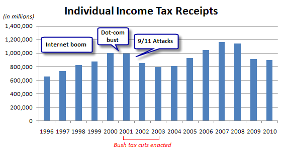 Irs 2012 income tax table for 1040a earned income credit table 2012