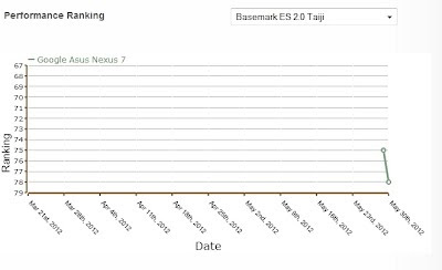 Google Asus Nexus 7 Tablet Benchmark