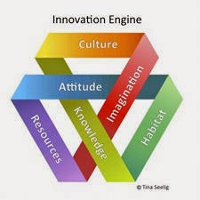 Innovation Engine Seelig
