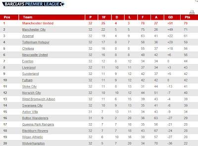 Aizat 39 s life premier league so far for Current league table