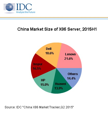China market size of X86 server, 2015H1