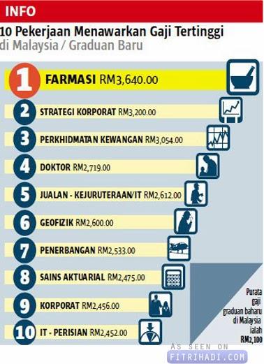 senarai pekerjaan dengan gaji tertinggi di malaysia