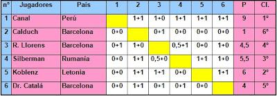 Cuadro de clasificación del Torneo Internacional de Ajedrez Barcelona 1936
