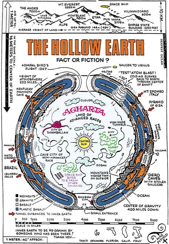 Hollow earth theory - Agharta Land Legend