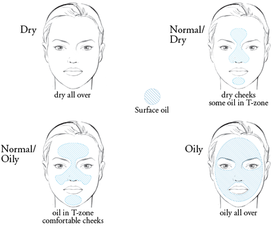 How to Determine Your Facial Skin Type for Applying Healthy Treatment advise