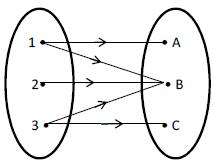 Ppt relasi kelompok 4 relasi antara himpunan e dan f ditunjukkan dengan arah panah seperti gambar di bawah ccuart Gallery