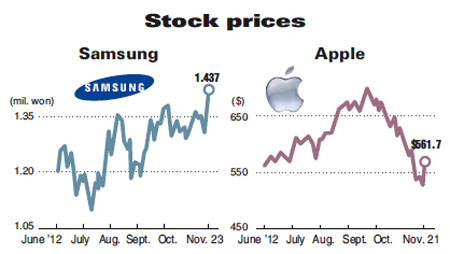 my jblog samsung up and apple down stock prices record