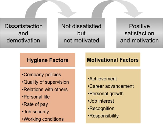 hertzbergs theory and team performance Management and motivation nancy h shanks herzberg's two factor theory herzberg (2003) further modified individuals and hypothesizes that they are motivated by performance and the expected outcomes of their own behaviors (vroom, 1964.