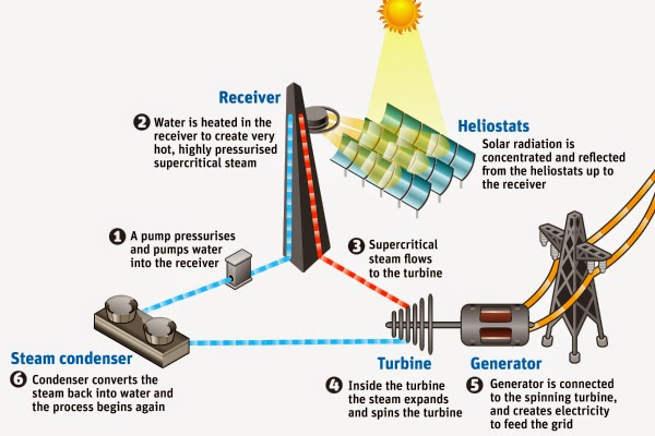 the potential of the concentrated solar power csp and the negative effects of fossil fuels Most estimates for concentrating solar power range from 008 to 02 pounds of carbon dioxide equivalent per kilowatt-hour in both cases, this is far less than the lifecycle emission rates for natural gas (06-2 lbs of co2e/kwh) and coal (14-36 lbs of co2e/kwh) [ 6 .