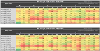 RUT Short Strangle Summary Profit Factor