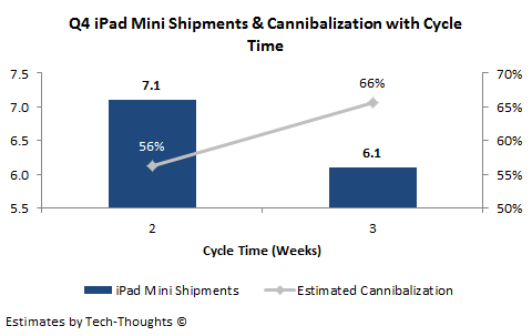 iPad Mini Shipment &amp; Cannibalization Estimate - Q4