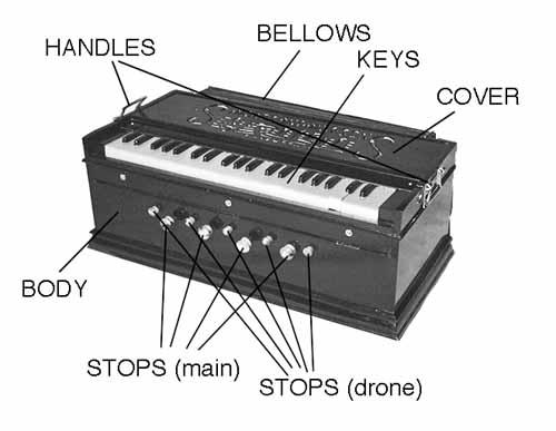 Parts of Harmonium