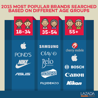 2015 most popular brands Philippines age