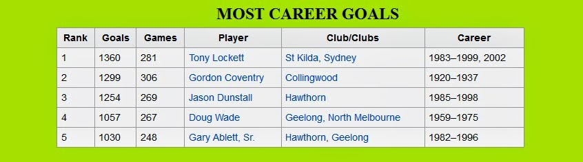 Most AFL Goals of All Time