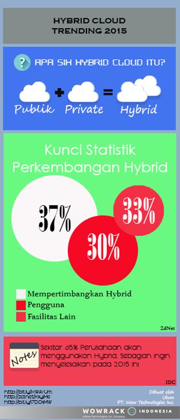 Hybrid Cloud Infografis
