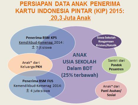 Syarat Penerima Kartu Indonesia Pintar (KIP)