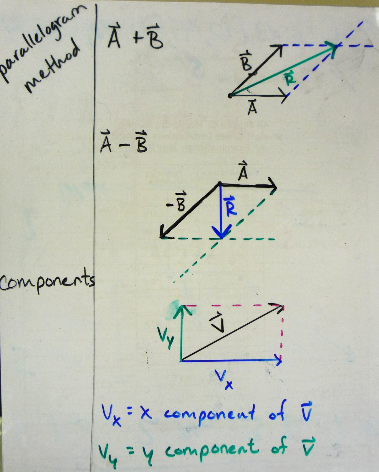 Vectors Prerequisite  Class 11 Physics India