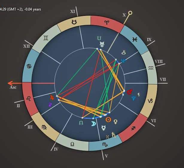 Complete Horoscope  Thursday November 20 2014