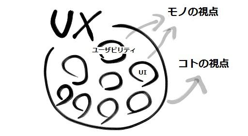 ユーザーエクスペリエンスデザインはコトの視点