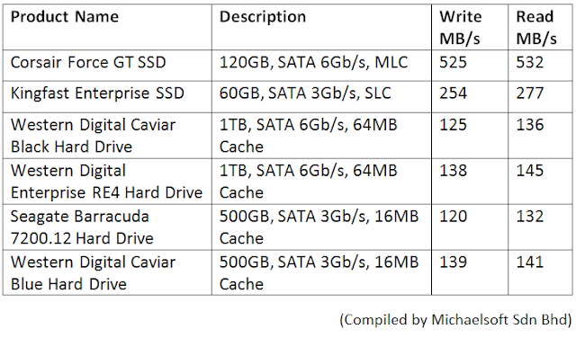 michaelsoft-in-house-testing-ssd-hdd-atto-benchmark