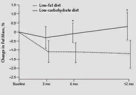 bajada de grasa en distintos tipos de dietas