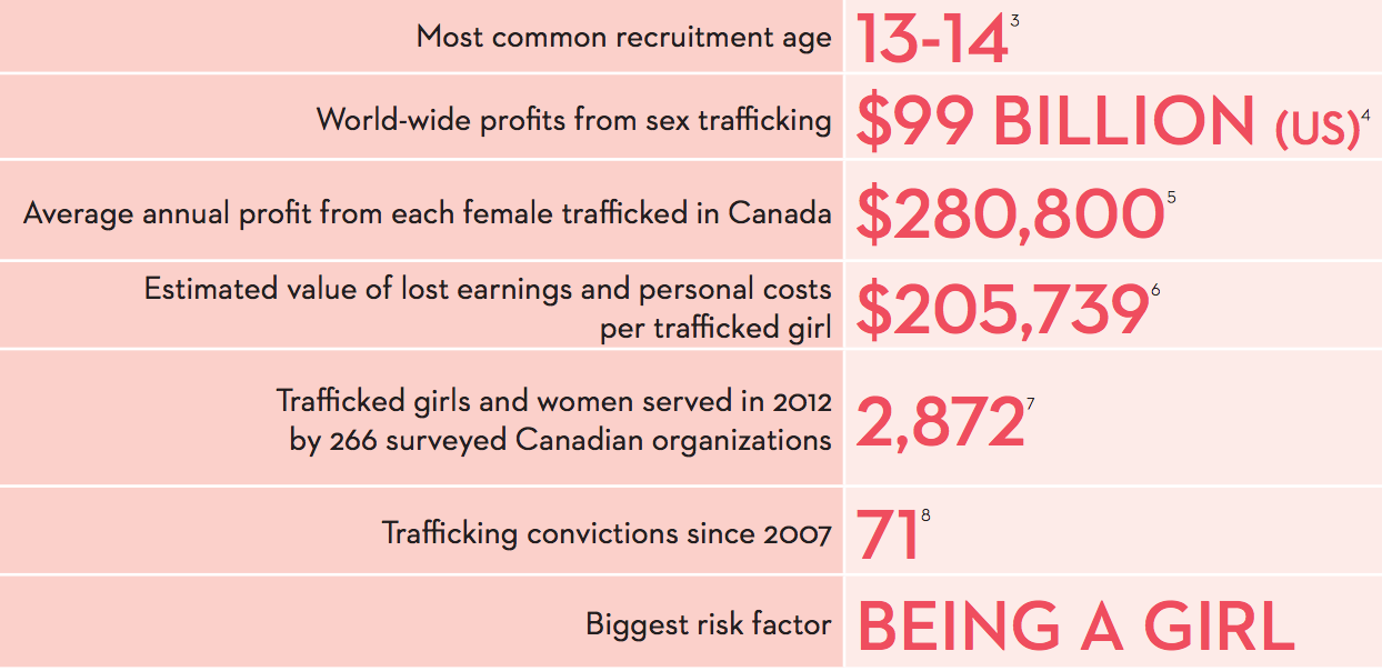 image Canadian  Sex trafficking  Stats