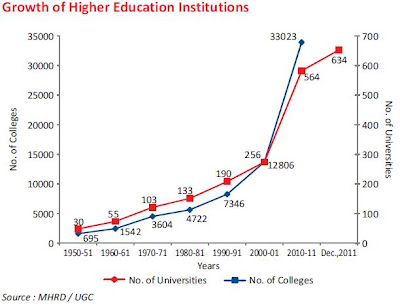 Higher education in india challenges and prospects