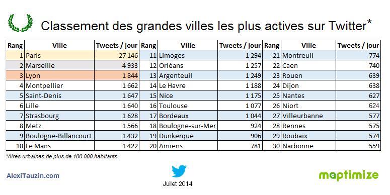 Classement des villes de France les plus actives sur Twitter