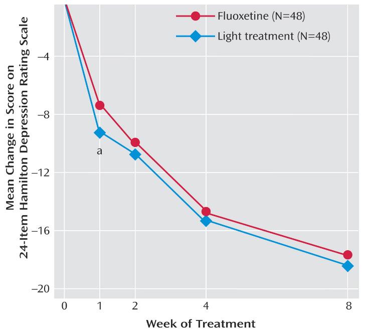Fluoxetine Symtoms
