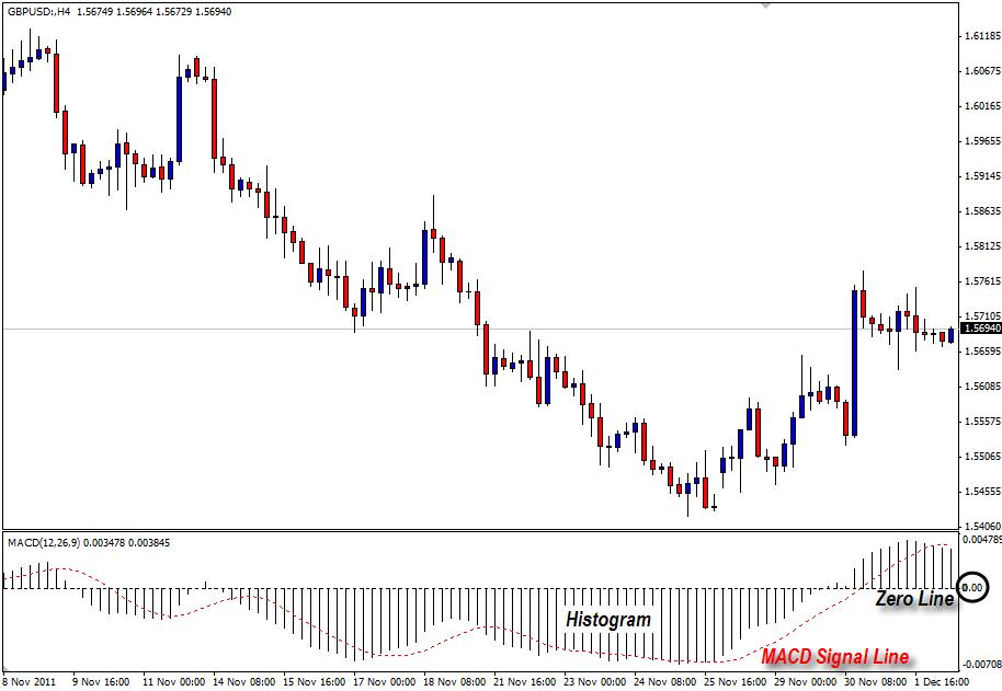 Langkah Mudah Belajar Cara Analisa Teknikal Trading Forex