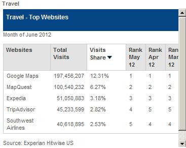 Top 5 travel website
