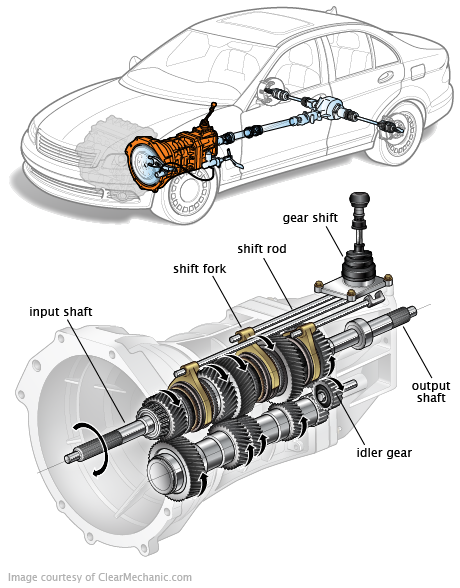 What Is Transmission All About Cars On Roll