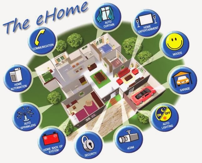 The connected home a.k.a. the eHome
